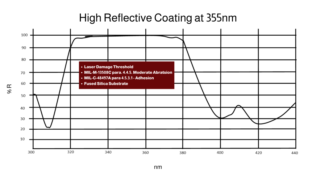 coating data sheet for high reflective coating at 355nm