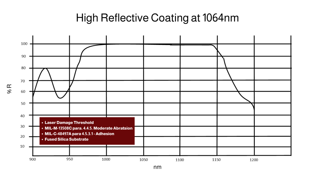 Coating Data Sheet for highly reflective coating at 1064nm