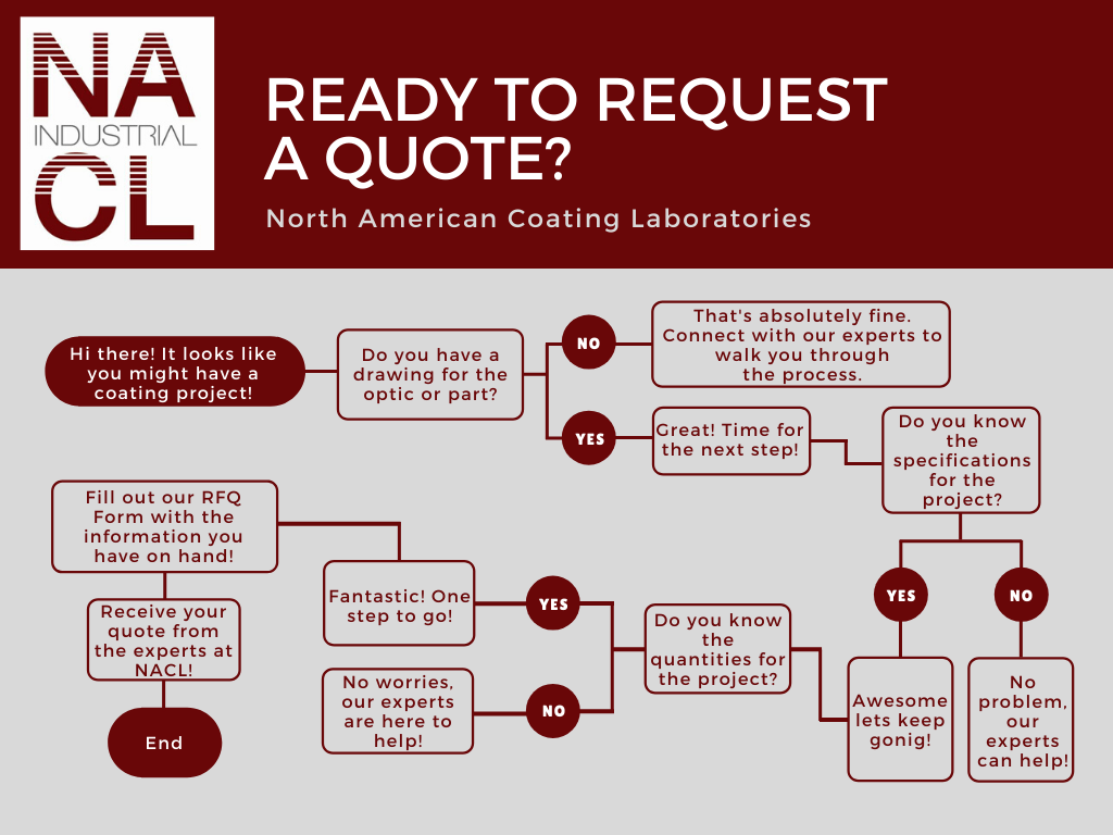 quote request map for north american coating laboratories